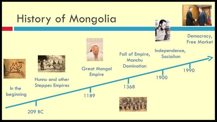 Mongolia brief history