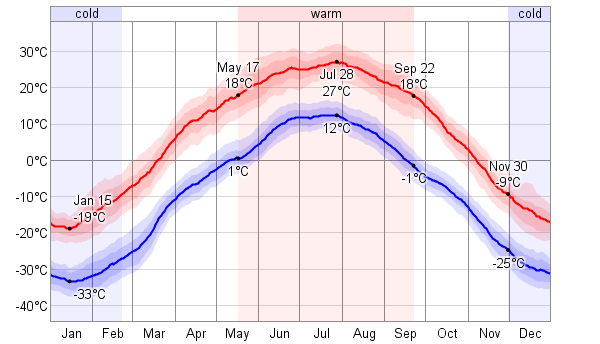 Mongolia Weather & Average Temperature